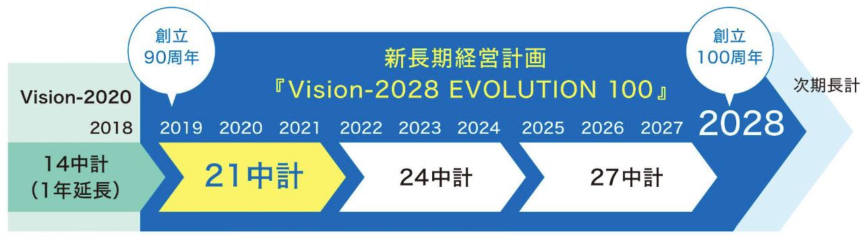 新長期経営計画における21中計の位置付け