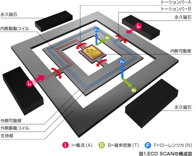 図1.ECO SCANの構成図
